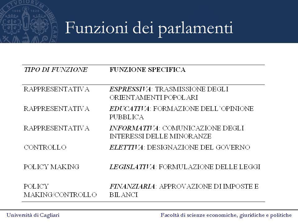 Funzioni dei parlamenti