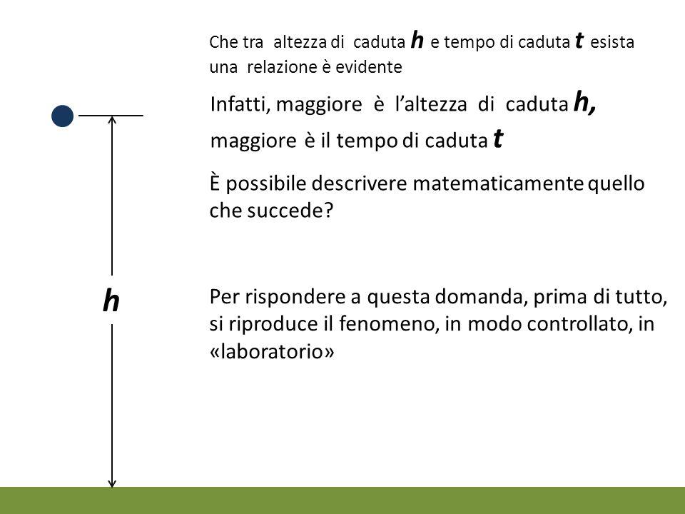 Che tra altezza di caduta h e tempo di caduta t esista una relazione è evidente h Infatti, maggiore è l'altezza di caduta h, maggiore è il tempo di ca