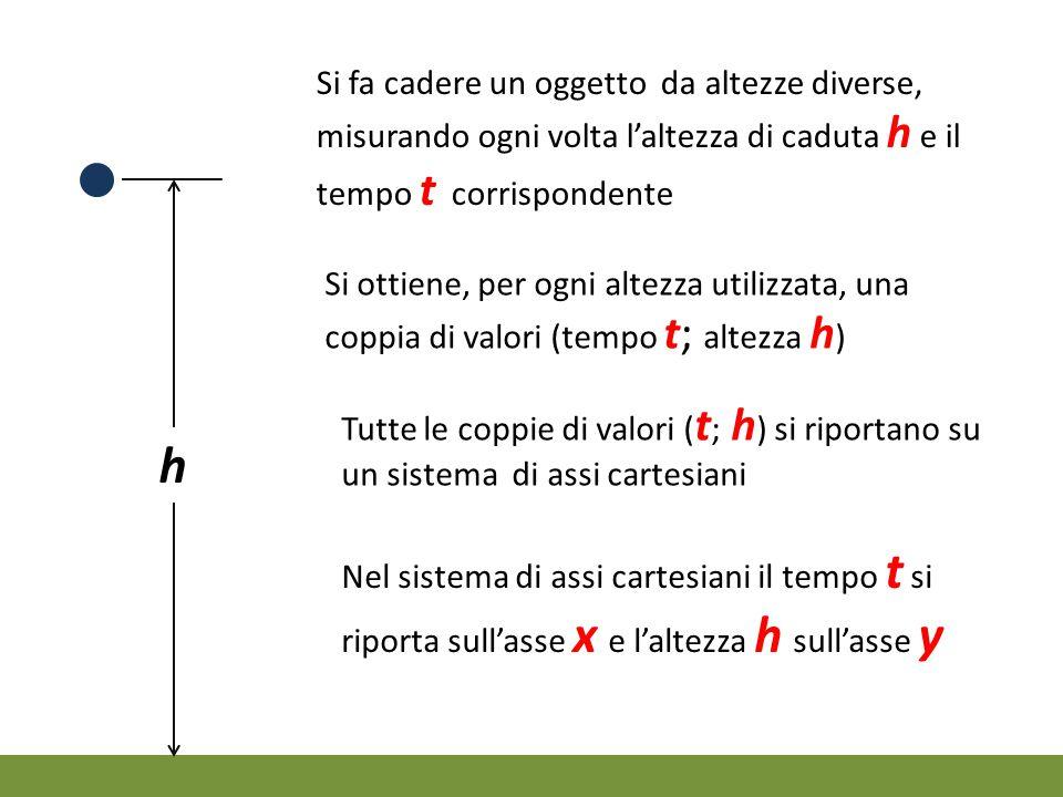 h Si ottiene, per ogni altezza utilizzata, una coppia di valori (tempo t; altezza h ) Tutte le coppie di valori ( t ; h ) si riportano su un sistema d