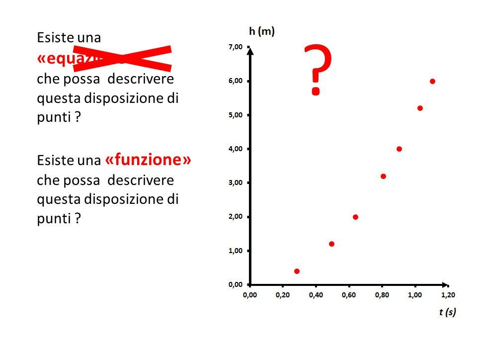 ? Esiste una «equazione» che possa descrivere questa disposizione di punti ? Esiste una «funzione» che possa descrivere questa disposizione di punti ?