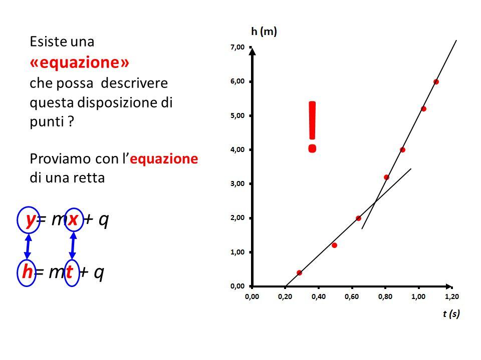 ! Esiste una «equazione» che possa descrivere questa disposizione di punti ? Proviamo con l'equazione di una retta y= mx + q h= mt + q