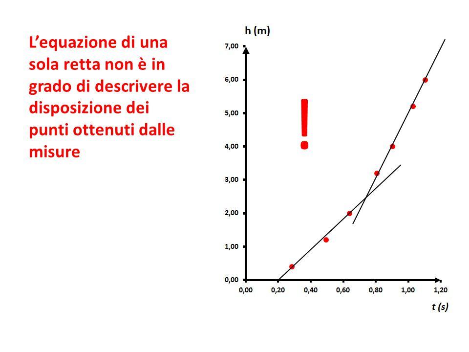 ! L'equazione di una sola retta non è in grado di descrivere la disposizione dei punti ottenuti dalle misure