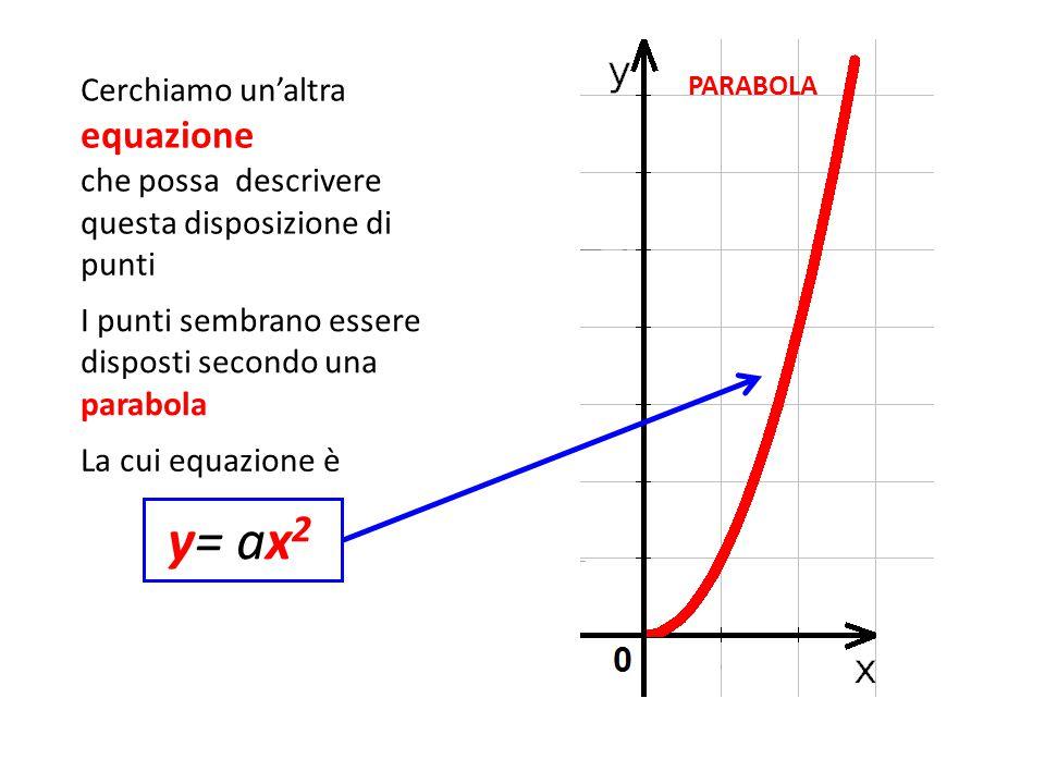 Cerchiamo un'altra equazione che possa descrivere questa disposizione di punti y= ax 2 I punti sembrano essere disposti secondo una parabola La cui eq