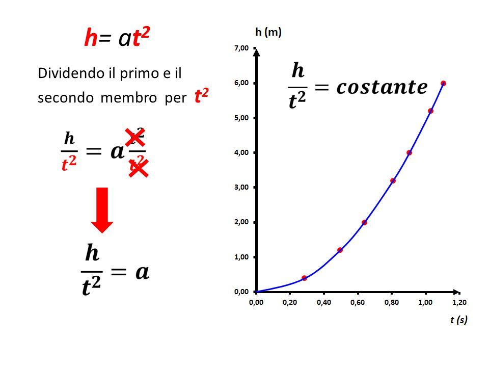 h= at 2 Dividendo il primo e il secondo membro per t 2