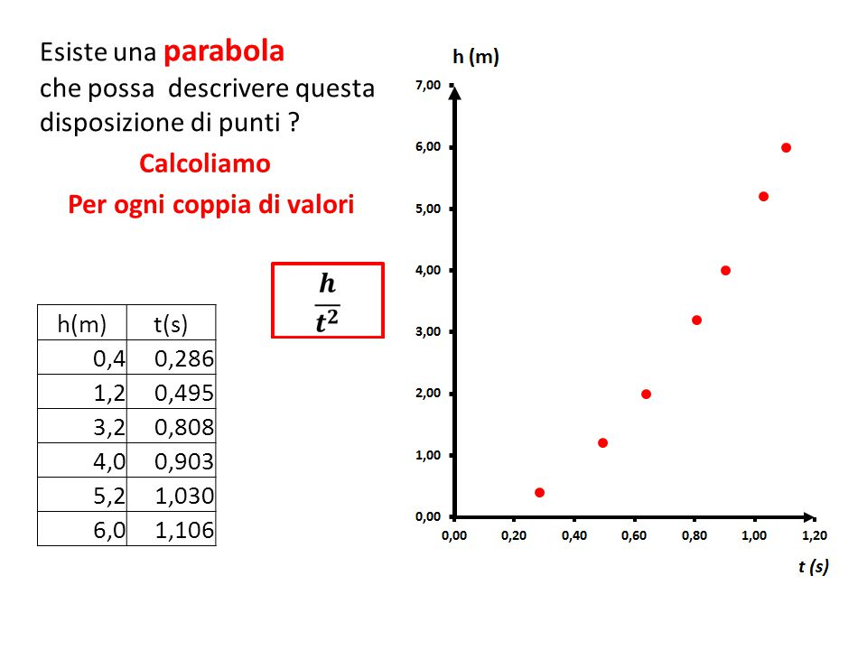 Esiste una parabola che possa descrivere questa disposizione di punti ? h(m)t(s) 0,40,286 4,905 1,20,495 4,905 3,20,808 4,905 4,00,903 4,905 5,21,030
