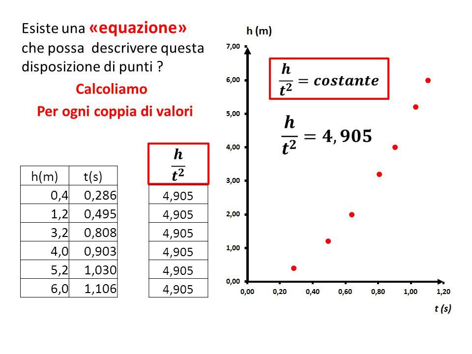 Esiste una «equazione» che possa descrivere questa disposizione di punti ? h(m)t(s) 0,40,286 4,905 1,20,495 4,905 3,20,808 4,905 4,00,903 4,905 5,21,0