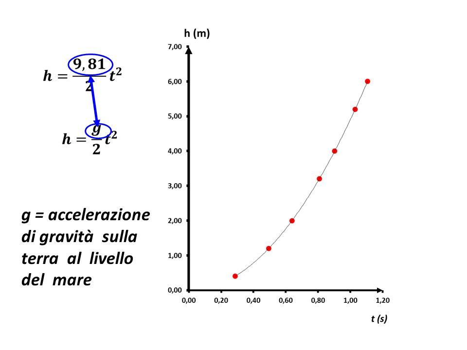 g = accelerazione di gravità sulla terra al livello del mare