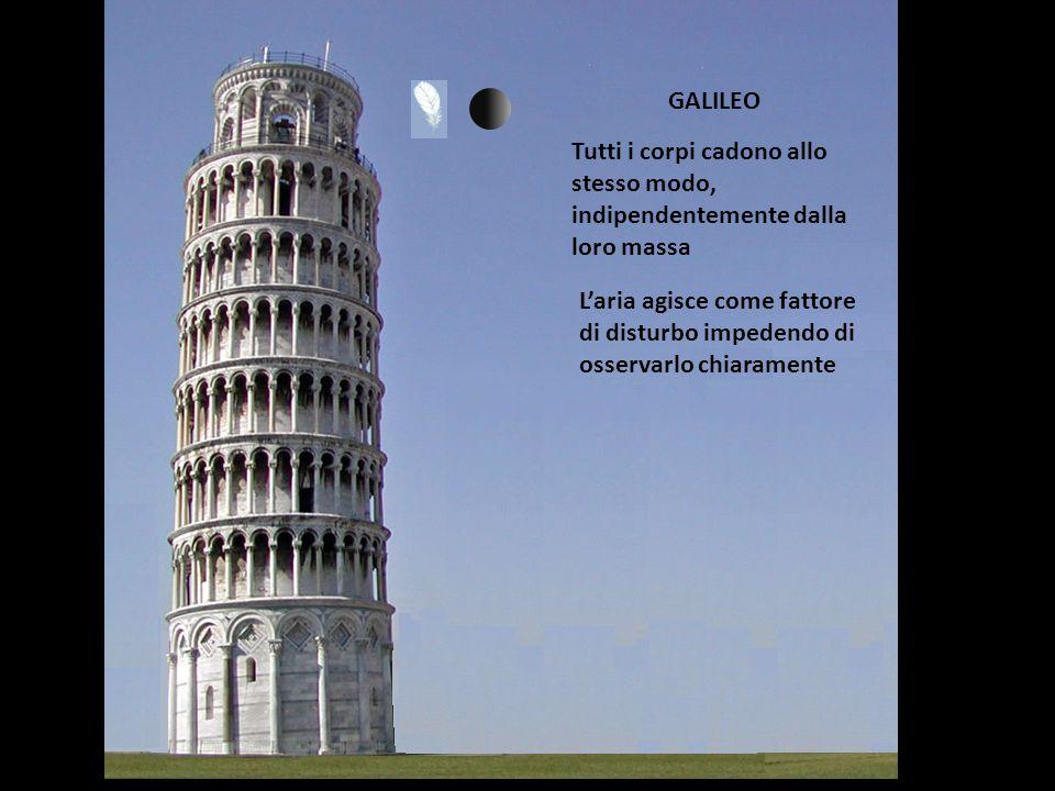 GALILEO Tutti i corpi cadono allo stesso modo, indipendentemente dalla loro massa L'aria agisce come fattore di disturbo impedendo di osservarlo chiar