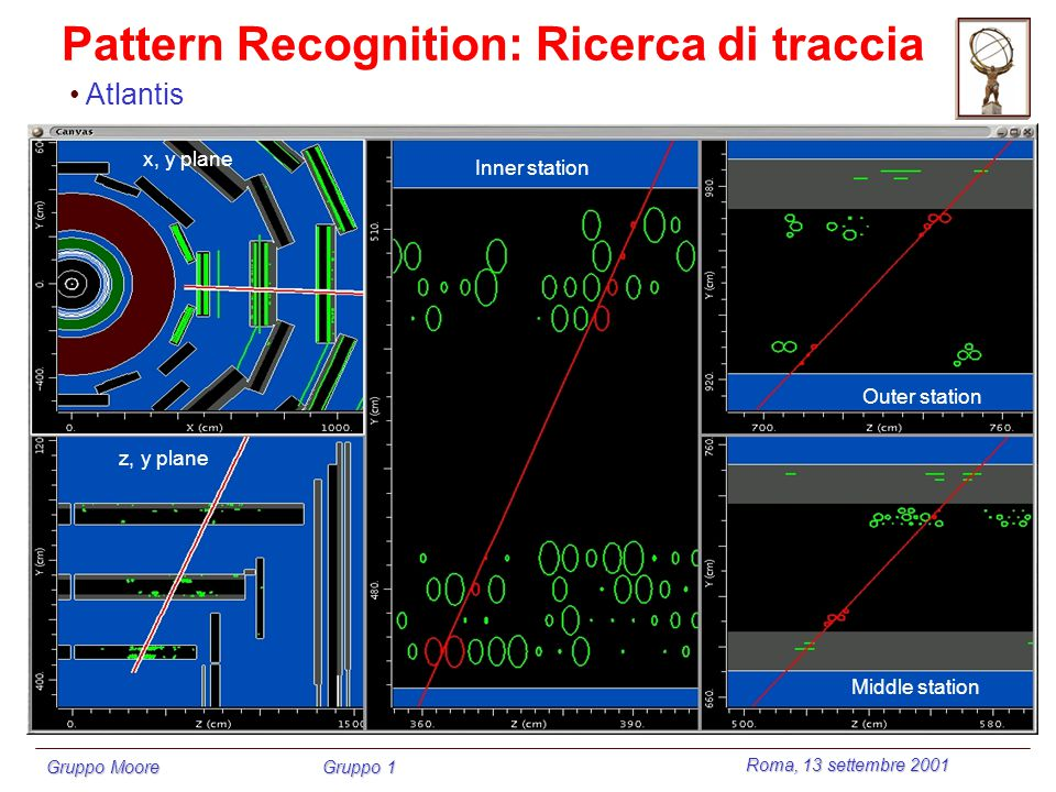 Roma, 13 settembre 2001 Gruppo Moore Gruppo 1 Pattern Recognition: Ricerca di traccia x, y plane z, y plane Inner station Outer station Middle station Atlantis
