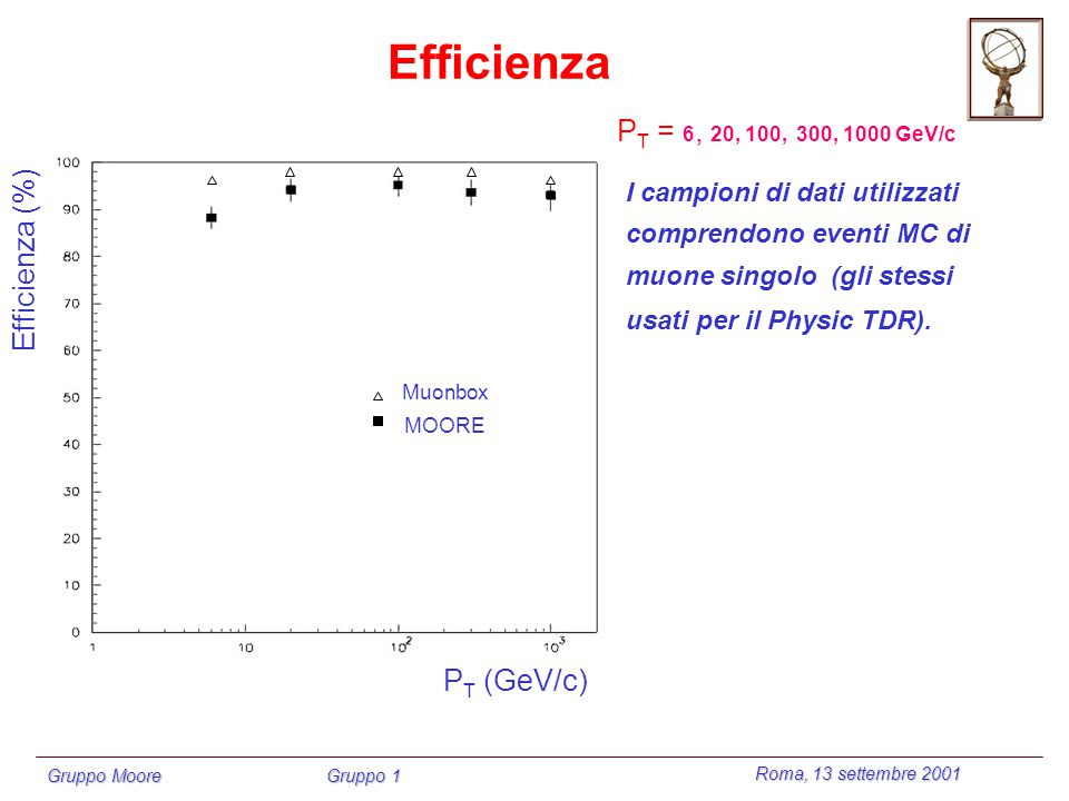 Roma, 13 settembre 2001 Gruppo Moore Gruppo 1 Efficienza Efficienza (%) P T (GeV/c) Muonbox MOORE P T = 6, 20, 100, 300, 1000 GeV/c I campioni di dati utilizzati comprendono eventi MC di muone singolo (gli stessi usati per il Physic TDR).