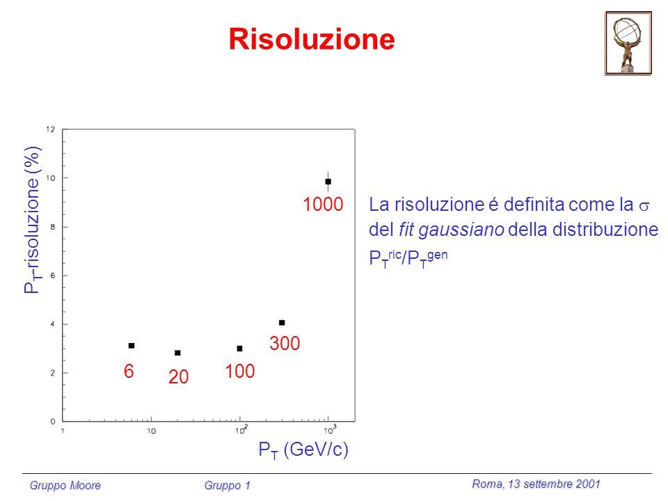 Roma, 13 settembre 2001 Gruppo Moore Gruppo 1 Problema noto su Pattern recognition La ricerca delle RoI da un lato non rispecchia le performances del LVL1 trigger, dall altro è del tutto superflua in quanto copia e riproduce un algoritmo già implementato La ricerca delle RoI da un lato non rispecchia le performances del LVL1 trigger, dall altro è del tutto superflua in quanto copia e riproduce un algoritmo già implementato Interfacciamento dei risultati di output del LVL1/LVL2 trigger con MOORE (in corso) soluzione