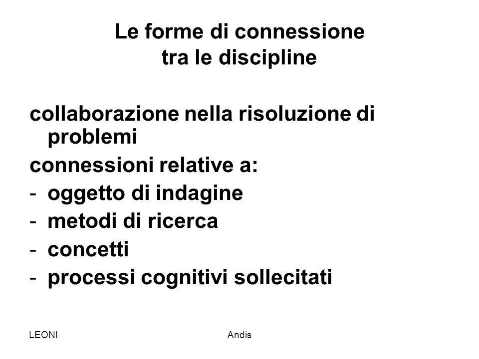 LEONIAndis Le forme di connessione tra le discipline collaborazione nella risoluzione di problemi connessioni relative a: -oggetto di indagine -metodi