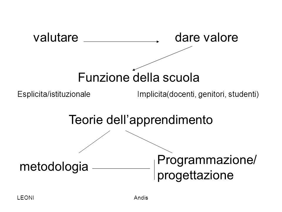 LEONIAndis valutaredare valore Funzione della scuola Esplicita/istituzionale Implicita(docenti, genitori, studenti) Teorie dell'apprendimento metodolo