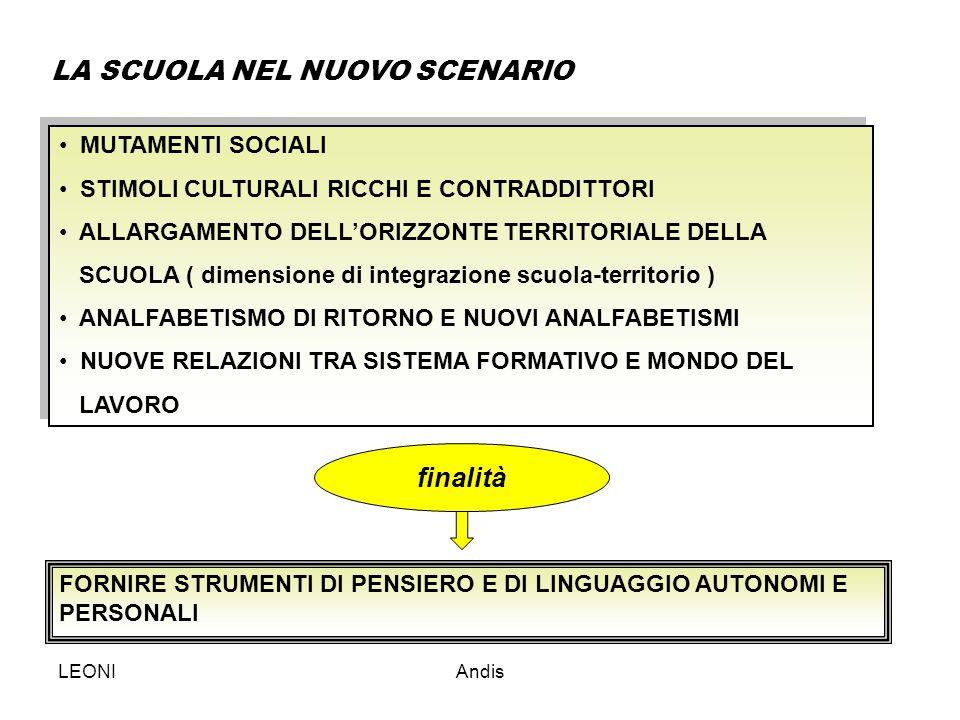 LEONIAndis Il curricolo: modelli a.un curricolo per contenuti (syllabus); b.