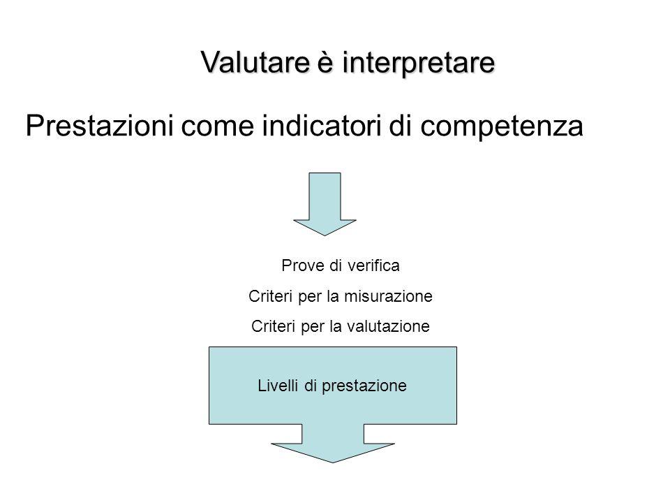 Valutare è interpretare Prestazioni come indicatori di competenza Prove di verifica Criteri per la misurazione Criteri per la valutazione Livelli di p