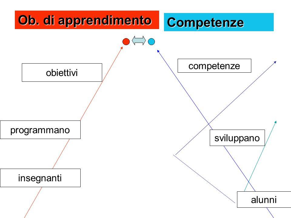 Ob. di apprendimento insegnanti obiettivi programmano alunni sviluppano competenze Competenze