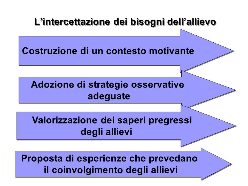 LEONIAndis L'intercettazione dei bisogni dell'allievo Costruzione di un contesto motivante Adozione di strategie osservative adeguate Adozione di stra