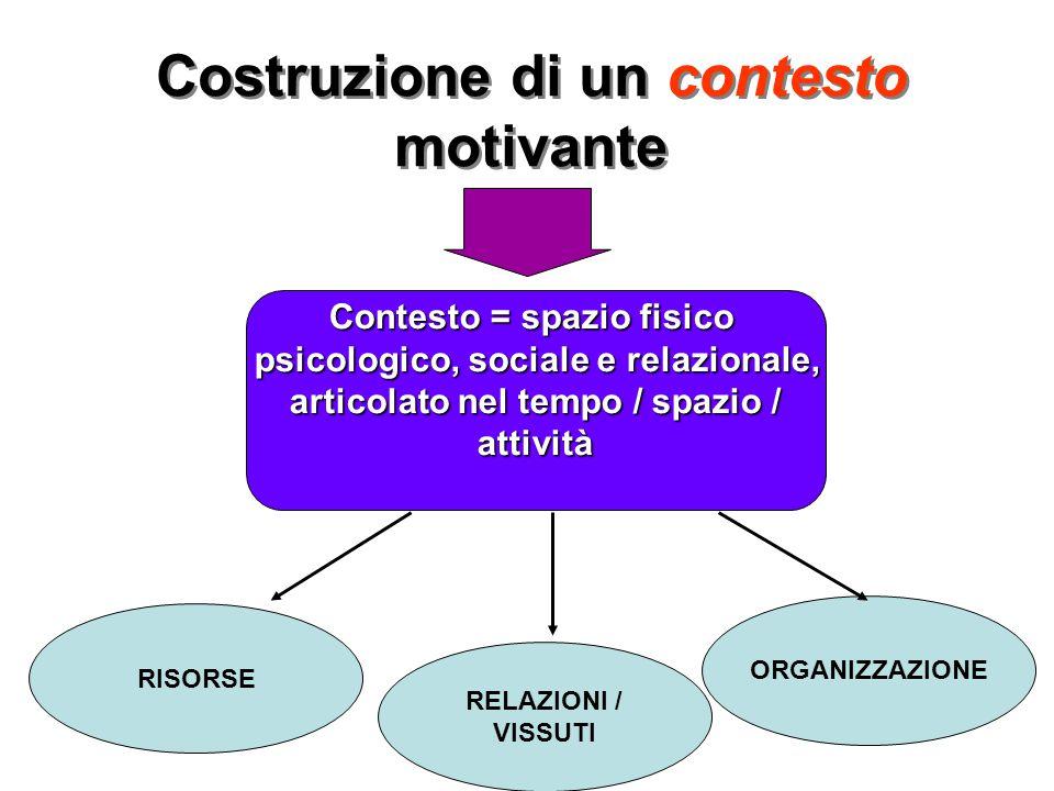 Costruzione di un contesto motivante Contesto = spazio fisico psicologico, sociale e relazionale, psicologico, sociale e relazionale, articolato nel t