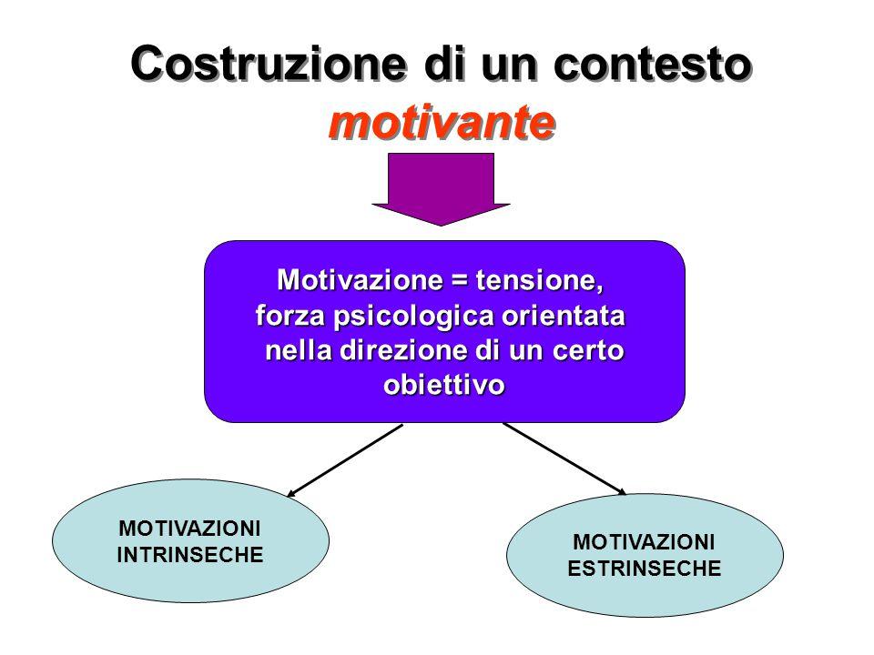 Costruzione di un contesto motivante Motivazione = tensione, forza psicologica orientata nella direzione di un certo obiettivo MOTIVAZIONI INTRINSECHE