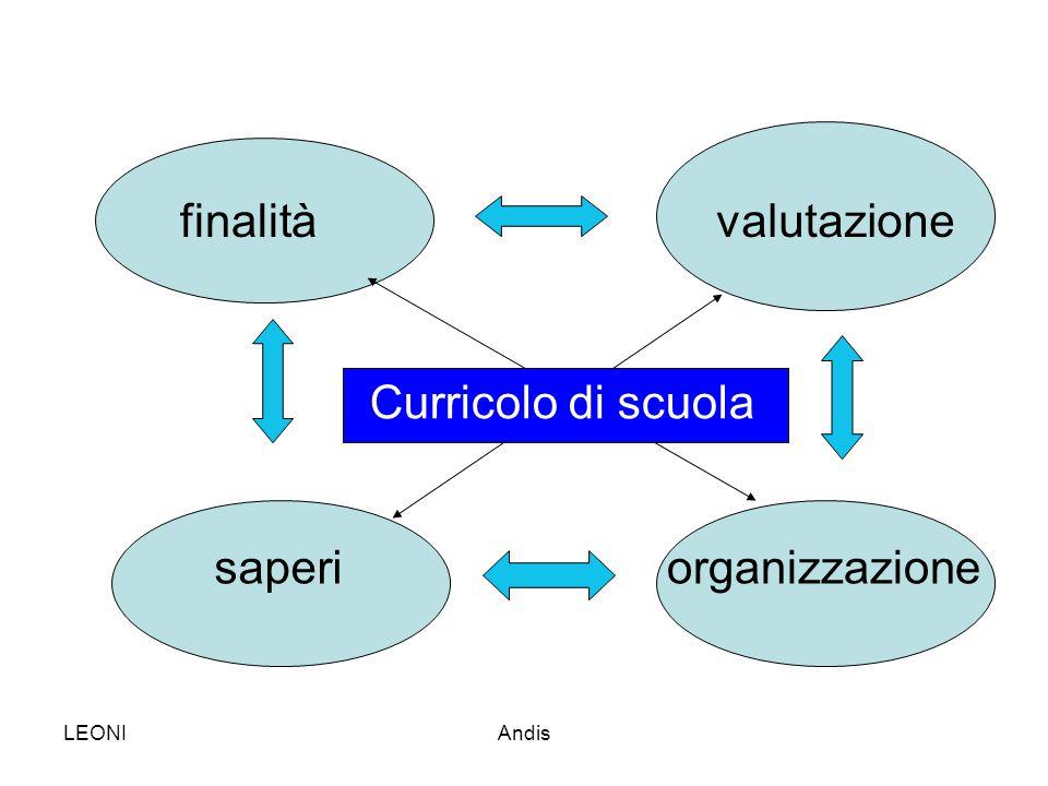 LEONIAndis finalità saperi valutazione organizzazione Curricolo di scuola