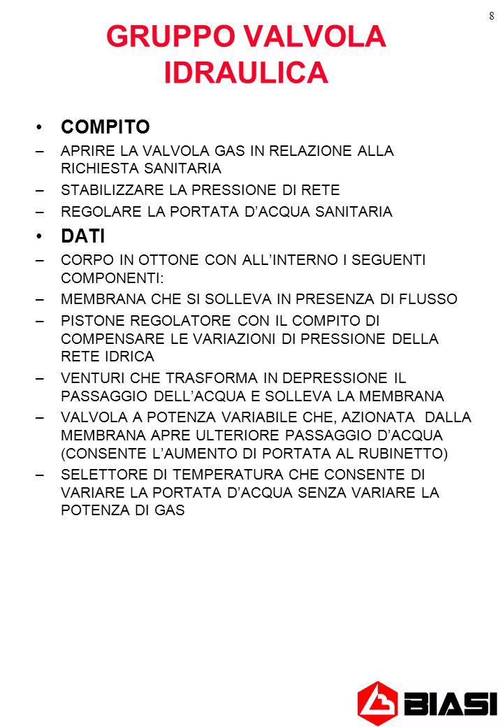 8 GRUPPO VALVOLA IDRAULICA COMPITO –APRIRE LA VALVOLA GAS IN RELAZIONE ALLA RICHIESTA SANITARIA –STABILIZZARE LA PRESSIONE DI RETE –REGOLARE LA PORTATA D'ACQUA SANITARIA DATI –CORPO IN OTTONE CON ALL'INTERNO I SEGUENTI COMPONENTI: –MEMBRANA CHE SI SOLLEVA IN PRESENZA DI FLUSSO –PISTONE REGOLATORE CON IL COMPITO DI COMPENSARE LE VARIAZIONI DI PRESSIONE DELLA RETE IDRICA –VENTURI CHE TRASFORMA IN DEPRESSIONE IL PASSAGGIO DELL'ACQUA E SOLLEVA LA MEMBRANA –VALVOLA A POTENZA VARIABILE CHE, AZIONATA DALLA MEMBRANA APRE ULTERIORE PASSAGGIO D'ACQUA (CONSENTE L'AUMENTO DI PORTATA AL RUBINETTO) –SELETTORE DI TEMPERATURA CHE CONSENTE DI VARIARE LA PORTATA D'ACQUA SENZA VARIARE LA POTENZA DI GAS