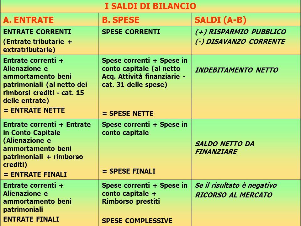 14 I SALDI DI BILANCIO A. ENTRATEB. SPESESALDI (A-B) ENTRATE CORRENTI (Entrate tributarie + extratributarie) SPESE CORRENTI(+) RISPARMIO PUBBLICO (-)