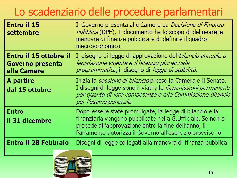 15 Lo scadenziario delle procedure parlamentari Entro il 15 settembre Il Governo presenta alle Camere La Decisione di Finanza Pubblica (DPF). Il docum