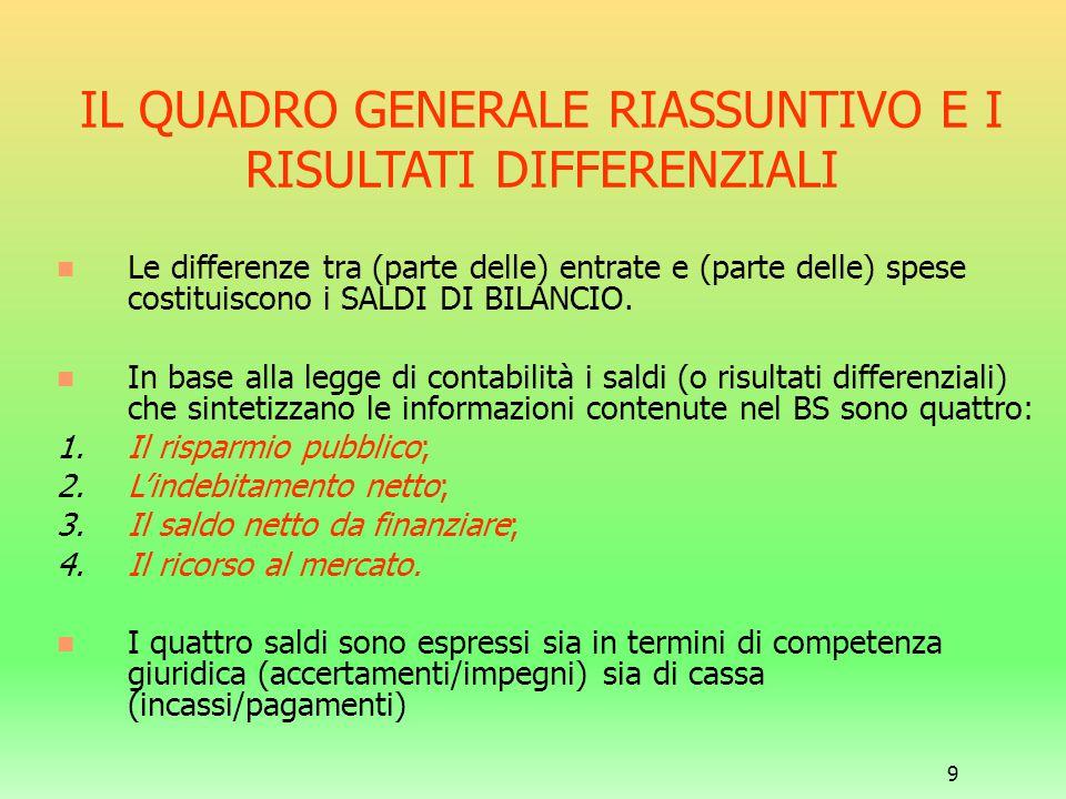 9 IL QUADRO GENERALE RIASSUNTIVO E I RISULTATI DIFFERENZIALI Le differenze tra (parte delle) entrate e (parte delle) spese costituiscono i SALDI DI BI