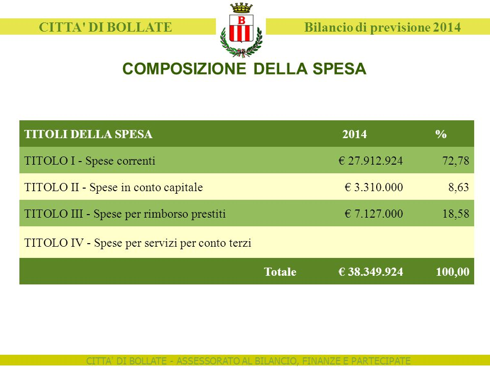 CITTA' DI BOLLATE - ASSESSORATO AL BILANCIO, FINANZE E PARTECIPATE CITTA' DI BOLLATE Bilancio di previsione 2014 COMPOSIZIONE DELLA SPESA TITOLI DELLA