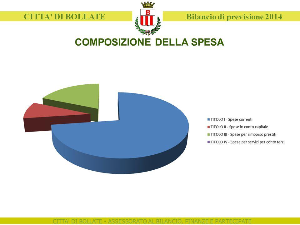 CITTA' DI BOLLATE - ASSESSORATO AL BILANCIO, FINANZE E PARTECIPATE CITTA' DI BOLLATE Bilancio di previsione 2014 COMPOSIZIONE DELLA SPESA