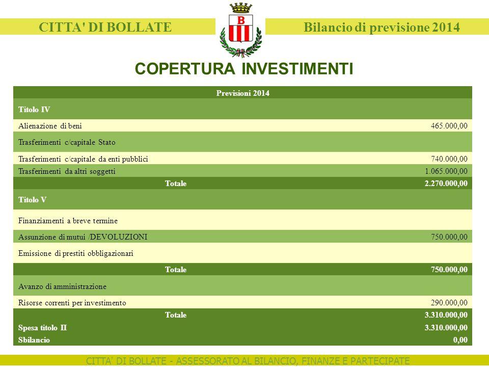 CITTA' DI BOLLATE - ASSESSORATO AL BILANCIO, FINANZE E PARTECIPATE CITTA' DI BOLLATE Bilancio di previsione 2014 COPERTURA INVESTIMENTI Previsioni 201