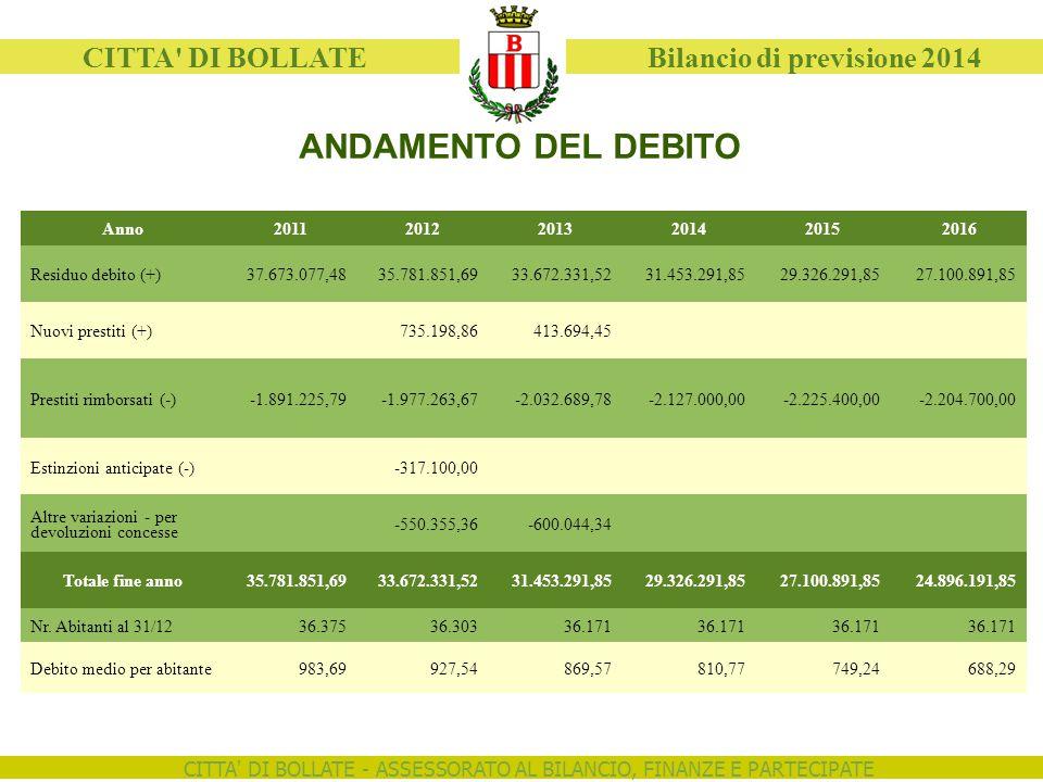 CITTA' DI BOLLATE - ASSESSORATO AL BILANCIO, FINANZE E PARTECIPATE CITTA' DI BOLLATE Bilancio di previsione 2014 ANDAMENTO DEL DEBITO Anno201120122013