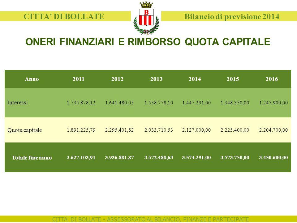 CITTA' DI BOLLATE - ASSESSORATO AL BILANCIO, FINANZE E PARTECIPATE CITTA' DI BOLLATE Bilancio di previsione 2014 ONERI FINANZIARI E RIMBORSO QUOTA CAP