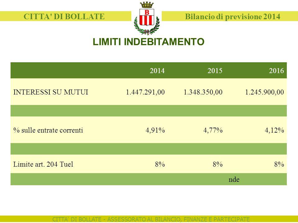CITTA DI BOLLATE - ASSESSORATO AL BILANCIO, FINANZE E PARTECIPATE CITTA DI BOLLATE Bilancio di previsione 2014 LIMITI INDEBITAMENTO 201420152016 INTERESSI SU MUTUI1.447.291,001.348.350,001.245.900,00 % sulle entrate correnti4,91%4,77%4,12% Limite art.