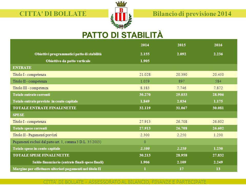 CITTA' DI BOLLATE - ASSESSORATO AL BILANCIO, FINANZE E PARTECIPATE CITTA' DI BOLLATE Bilancio di previsione 2014 PATTO DI STABILITÀ 201420152016 Obiet