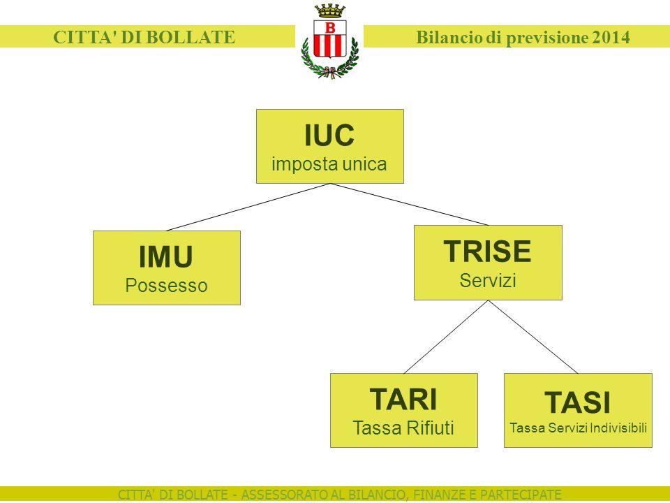 CITTA' DI BOLLATE - ASSESSORATO AL BILANCIO, FINANZE E PARTECIPATE CITTA' DI BOLLATE Bilancio di previsione 2014 IUC imposta unica IMU Possesso TRISE