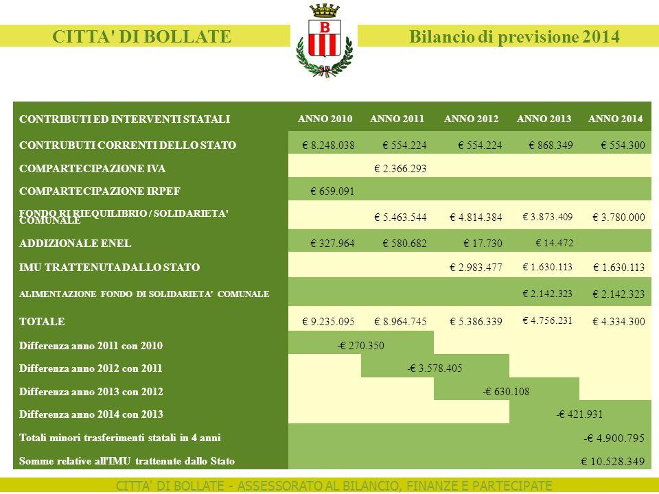 CITTA DI BOLLATE - ASSESSORATO AL BILANCIO, FINANZE E PARTECIPATE CITTA DI BOLLATE Bilancio di previsione 2014 CONTRIBUTI ED INTERVENTI STATALI ANNO 2010ANNO 2011ANNO 2012ANNO 2013ANNO 2014 CONTRUBUTI CORRENTI DELLO STATO€ 8.248.038€ 554.224 € 868.349€ 554.300 COMPARTECIPAZIONE IVA€ 2.366.293 COMPARTECIPAZIONE IRPEF€ 659.091 FONDO RI RIEQUILIBRIO / SOLIDARIETA COMUNALE € 5.463.544€ 4.814.384 € 3.873.409 € 3.780.000 ADDIZIONALE ENEL€ 327.964€ 580.682€ 17.730 € 14.472 IMU TRATTENUTA DALLO STATO€ 2.983.477 € 1.630.113 ALIMENTAZIONE FONDO DI SOLIDARIETA COMUNALE € 2.142.323 TOTALE€ 9.235.095€ 8.964.745€ 5.386.339 € 4.756.231 € 4.334.300 Differenza anno 2011 con 2010-€ 270.350 Differenza anno 2012 con 2011-€ 3.578.405 Differenza anno 2013 con 2012-€ 630.108 Differenza anno 2014 con 2013-€ 421.931 Totali minori trasferimenti statali in 4 anni -€ 4.900.795 Somme relative all IMU trattenute dallo Stato € 10.528.349