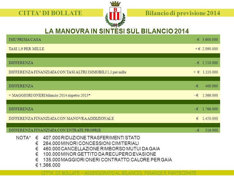 CITTA DI BOLLATE - ASSESSORATO AL BILANCIO, FINANZE E PARTECIPATE CITTA DI BOLLATE Bilancio di previsione 2014 IMU PRIMA CASA- € 3.600.000 TASI 1,9 PER MILLE+ € 2.090.000 DIFFERENZA- € 1.510.000 DIFFERENZA FINANZIATA CON TASI ALTRI IMMOBILI 1,1 per mille+ € 1.110.000 DIFFERENZA- € 400.000 + MAGGIORI ONERI bilancio 2014 rispetto 2013*- € 1.366.000 DIFFERENZA- € 1.766.000 DIFFERENZA FINANZIATA CON MANOVRA ADDIZIONALE€ 1.450.000 DIFFERENZA FINANZIATA CON ENTRATE PROPRIE- € 316.000 LA MANOVRA IN SINTESI SUL BILANCIO 2014 € 407.000 RIDUZIONE TRASFERIMENTI STATO € 264.000 MINORI CONCESSIONI CIMITERIALI € 460.000 CANCELLAZIONE RIMBORSO MUTUI DA GAIA € 100.000 MINOR GETTITO DA RECUPERO EVASIONE € 135.000 MAGGIORI ONERI CONTRATTO CALORE PER GAIA € 1.366.000 NOTA*