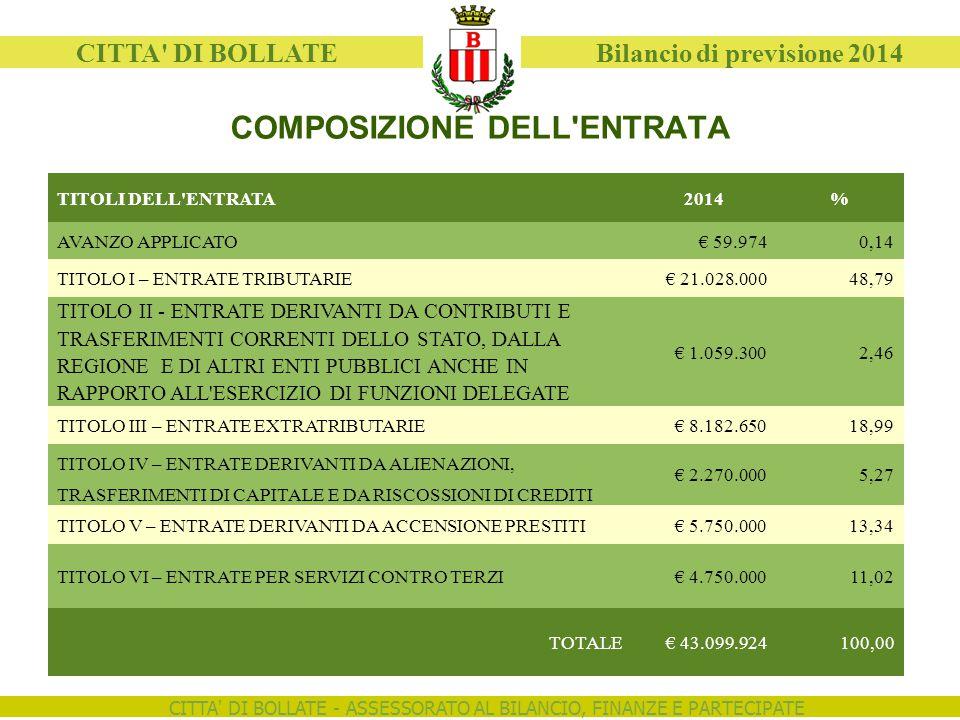 CITTA DI BOLLATE - ASSESSORATO AL BILANCIO, FINANZE E PARTECIPATE CITTA DI BOLLATE Bilancio di previsione 2014 COMPOSIZIONE DELL ENTRATA TITOLI DELL ENTRATA2014% AVANZO APPLICATO€ 59.9740,14 TITOLO I – ENTRATE TRIBUTARIE€ 21.028.00048,79 TITOLO II - ENTRATE DERIVANTI DA CONTRIBUTI E € 1.059.3002,46 TRASFERIMENTI CORRENTI DELLO STATO, DALLA REGIONE E DI ALTRI ENTI PUBBLICI ANCHE IN RAPPORTO ALL ESERCIZIO DI FUNZIONI DELEGATE TITOLO III – ENTRATE EXTRATRIBUTARIE€ 8.182.65018,99 TITOLO IV – ENTRATE DERIVANTI DA ALIENAZIONI, € 2.270.0005,27 TRASFERIMENTI DI CAPITALE E DA RISCOSSIONI DI CREDITI TITOLO V – ENTRATE DERIVANTI DA ACCENSIONE PRESTITI€ 5.750.00013,34 TITOLO VI – ENTRATE PER SERVIZI CONTRO TERZI€ 4.750.00011,02 TOTALE€ 43.099.924100,00