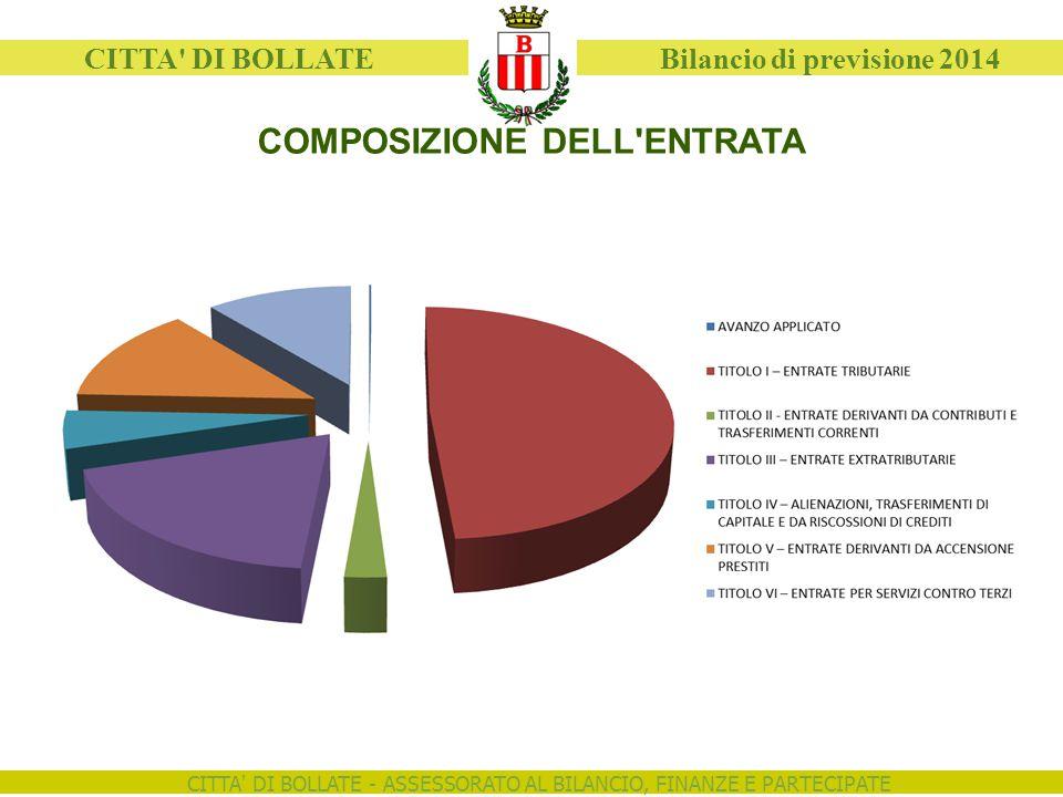 CITTA DI BOLLATE - ASSESSORATO AL BILANCIO, FINANZE E PARTECIPATE CITTA DI BOLLATE Bilancio di previsione 2014 AUTONOMIA FINANZIARIA = TITOLO I + TITOLO III ENTRATE CORRENTI 2011201220132014 Entrate tributarie (Tit.