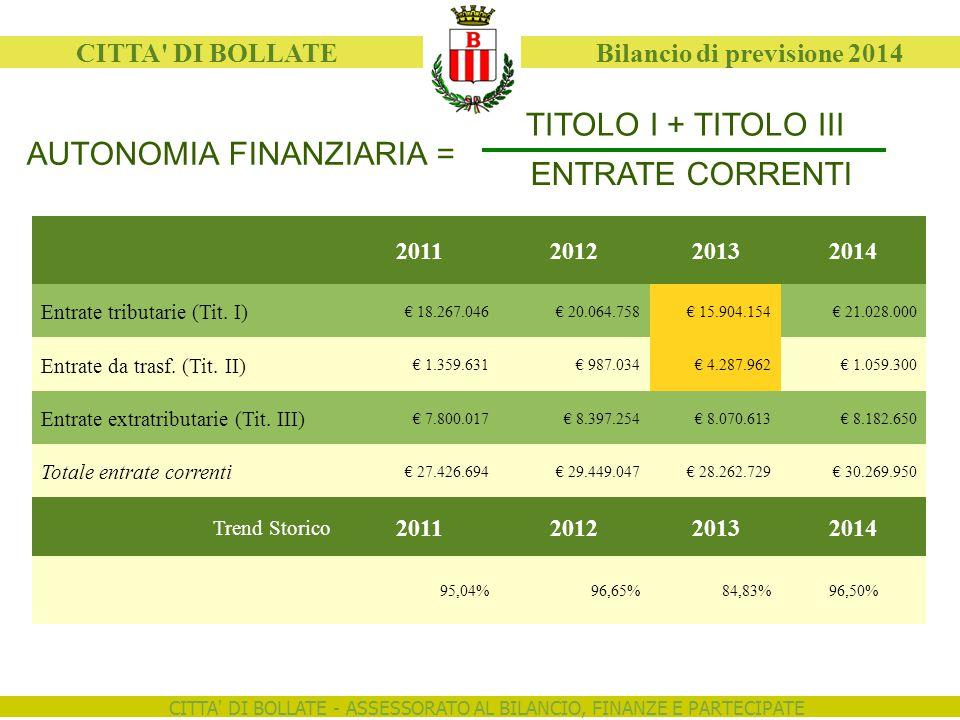 CITTA' DI BOLLATE - ASSESSORATO AL BILANCIO, FINANZE E PARTECIPATE CITTA' DI BOLLATE Bilancio di previsione 2014 AUTONOMIA FINANZIARIA = TITOLO I + TI