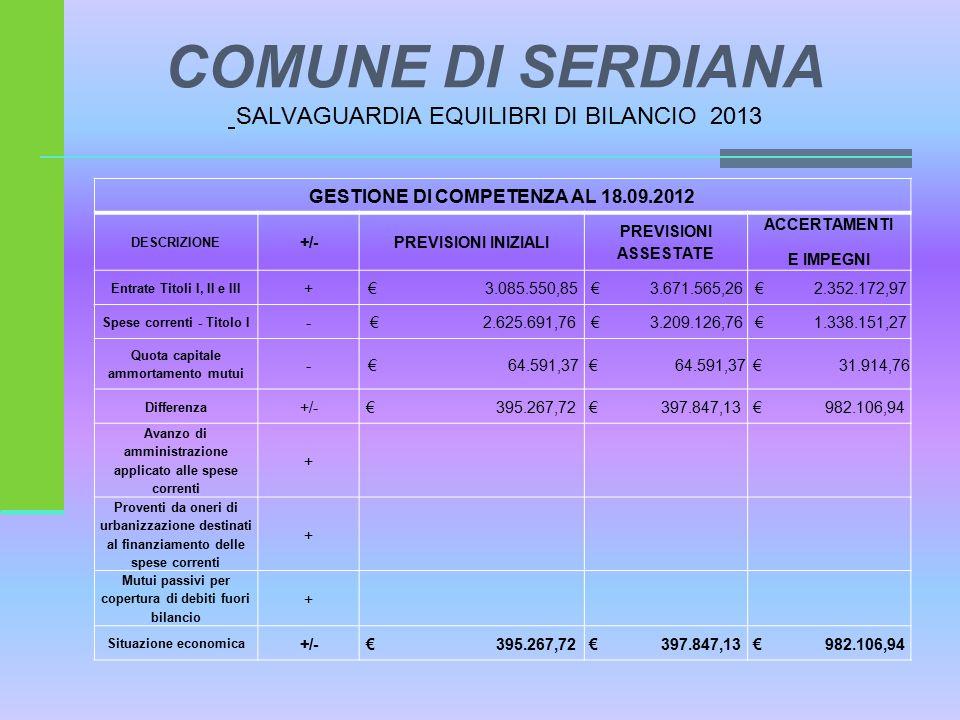 COMUNE DI SERDIANA SALVAGUARDIA EQUILIBRI DI BILANCIO 2013 GESTIONE DI COMPETENZA AL 18.09.2012 DESCRIZIONE +/-PREVISIONI INIZIALI PREVISIONI ASSESTATE ACCERTAMENTI E IMPEGNI Entrate Titoli I, II e III + € 3.085.550,85 € 3.671.565,26 € 2.352.172,97 Spese correnti - Titolo I - € 2.625.691,76 € 3.209.126,76 € 1.338.151,27 Quota capitale ammortamento mutui - € 64.591,37 € 31.914,76 Differenza +/- € 395.267,72€ 397.847,13€ 982.106,94 Avanzo di amministrazione applicato alle spese correnti + Proventi da oneri di urbanizzazione destinati al finanziamento delle spese correnti + Mutui passivi per copertura di debiti fuori bilancio + Situazione economica +/- € 395.267,72€ 397.847,13€ 982.106,94