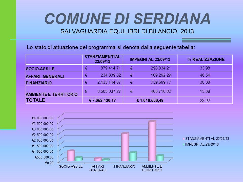 COMUNE DI SERDIANA SALVAGUARDIA EQUILIBRI DI BILANCIO 2013 Lo stato di attuazione dei programma si denota dalla seguente tabella: STANZIAMENTI AL 23/09/13 IMPEGNI AL 23/09/13% REALIZZAZIONE SOCIO-ASS.LE € 879.414,71 € 298.834,2133,98 AFFARI GENERALI € 234.839,32 € 109.292,2946,54 FINANZIARIO € 2.435.144,87 € 739.699,1730,38 AMBIENTE E TERRITORIO € 3.503.037,27 € 468.710,8213,38 TOTALE € 7.052.436,17€ 1.616.536,4922,92