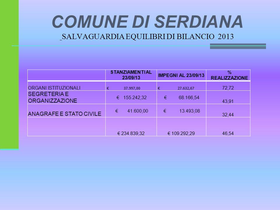 COMUNE DI SERDIANA SALVAGUARDIA EQUILIBRI DI BILANCIO 2013 STANZIAMENTI AL 23/09/13 IMPEGNI AL 23/09/13 % REALIZZAZIONE ORGANI ISTITUZIONALI € 37.997,00 € 27.632,67 72,72 SEGRETERIA E ORGANIZZAZIONE € 155.242,32 € 68.166,54 43,91 ANAGRAFE E STATO CIVILE € 41.600,00 € 13.493,08 32,44 € 234.839,32€ 109.292,2946,54