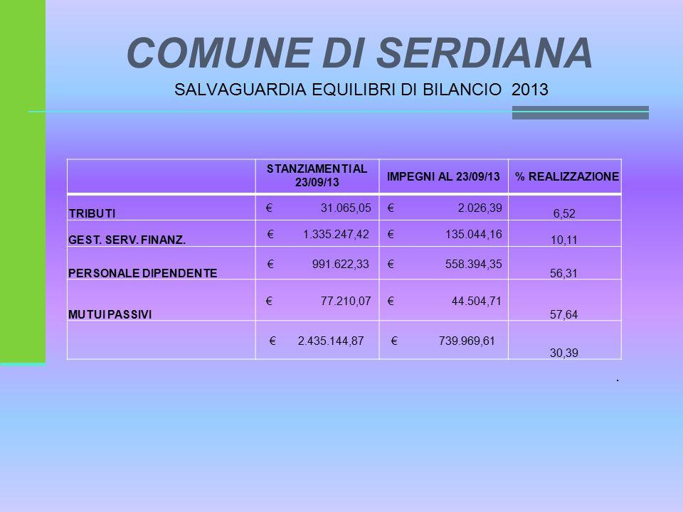 STANZIAMENTI AL 23/09/13 IMPEGNI AL 23/09/13% REALIZZAZIONE TRIBUTI € 31.065,05 € 2.026,39 6,52 GEST.