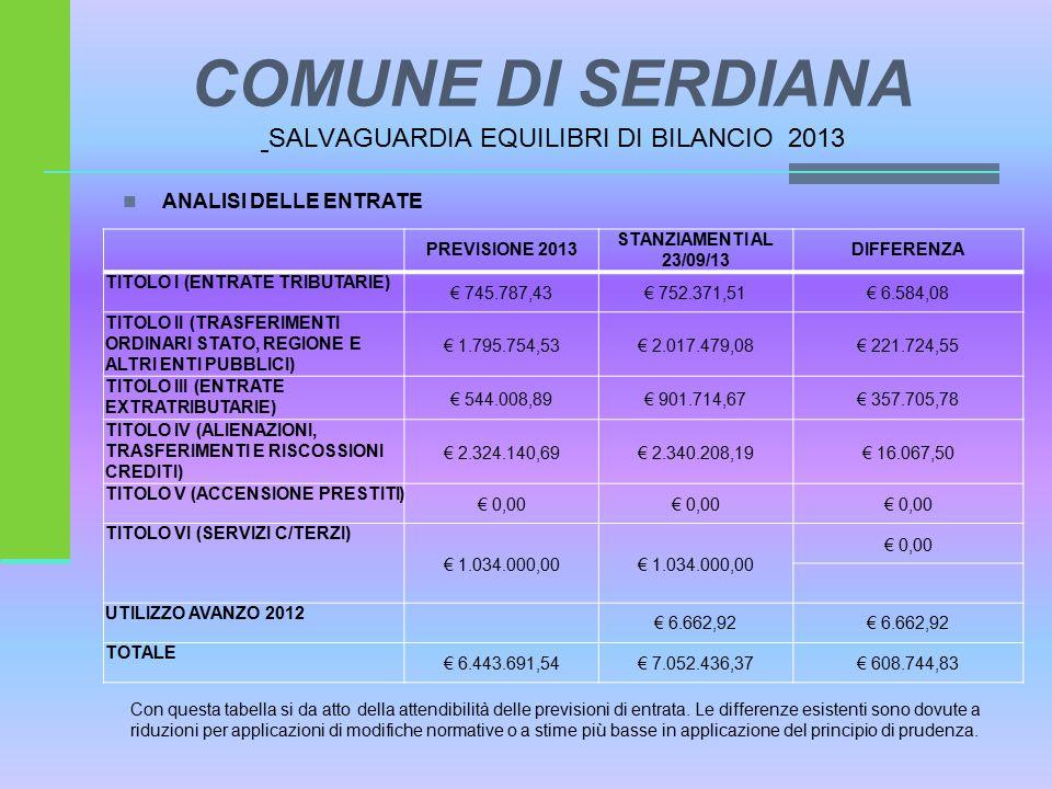 COMUNE DI SERDIANA SALVAGUARDIA EQUILIBRI DI BILANCIO 2013 ANALISI DELLE ENTRATE PREVISIONE 2013 STANZIAMENTI AL 23/09/13 DIFFERENZA TITOLO I (ENTRATE TRIBUTARIE) € 745.787,43€ 752.371,51€ 6.584,08 TITOLO II (TRASFERIMENTI ORDINARI STATO, REGIONE E ALTRI ENTI PUBBLICI) € 1.795.754,53€ 2.017.479,08€ 221.724,55 TITOLO III (ENTRATE EXTRATRIBUTARIE) € 544.008,89€ 901.714,67€ 357.705,78 TITOLO IV (ALIENAZIONI, TRASFERIMENTI E RISCOSSIONI CREDITI) € 2.324.140,69€ 2.340.208,19€ 16.067,50 TITOLO V (ACCENSIONE PRESTITI) € 0,00 TITOLO VI (SERVIZI C/TERZI) € 1.034.000,00 € 0,00 UTILIZZO AVANZO 2012 € 6.662,92 TOTALE € 6.443.691,54€ 7.052.436,37€ 608.744,83 Con questa tabella si da atto della attendibilità delle previsioni di entrata.