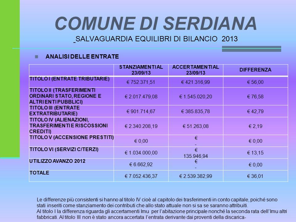 ANALISI DELLE ENTRATE STANZIAMENTI AL 23/09/13 ACCERTAMENTI AL 23/09/13 DIFFERENZA TITOLO I (ENTRATE TRIBUTARIE) € 752.371,51€ 421.316,99€ 56,00 TITOLO II (TRASFERIMENTI ORDINARI STATO, REGIONE E ALTRI ENTI PUBBLICI) € 2.017.479,08€ 1.545.020,20€ 76,58 TITOLO III (ENTRATE EXTRATRIBUTARIE) € 901.714,67€ 385.835,78€ 42,79 TITOLO IV (ALIENAZIONI, TRASFERIMENTI E RISCOSSIONI CREDITI) € 2.340.208,19€ 51.263,08€ 2,19 TITOLO V (ACCENSIONE PRESTITI) € 0,00 € - € 0,00 TITOLO VI (SERVIZI C/TERZI) € 1.034.000,00 € 135.946,94 € 13,15 UTILIZZO AVANZO 2012 € 6.662,92 € - € 0,00 TOTALE € 7.052.436,37€ 2.539.382,99€ 36,01 Le differenze più consistenti si hanno al titolo IV cioè al capitolo dei trasferimenti in conto capitale, poiché sono stati inseriti come stanziamento dei contributi che allo stato attuale non si sa se saranno attribuiti.