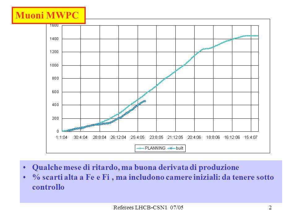 Referees LHCB-CSN1 07/052 Muoni MWPC Qualche mese di ritardo, ma buona derivata di produzione % scarti alta a Fe e Fi, ma includono camere iniziali: da tenere sotto controllo