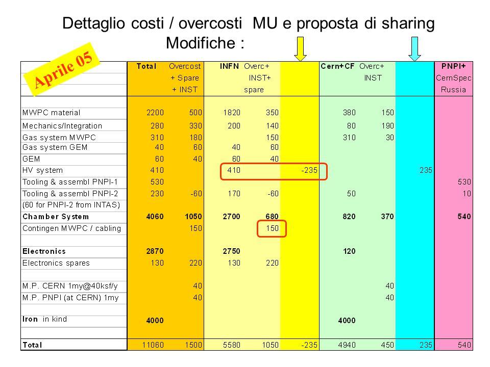 Referees LHCB-CSN1 07/0514 FUNDING / COST (kCHF) Proposal - April 2005 Distribuzione extra costi (rispetto ad Aprile 2004) Muoni costi NB : costi istallazione ora inclusi in CORE, spares sono ancora out NB : partecipazione italiana anche tramite CF I referee concordano con la proposta Ferroni+LHCB che INFN accetti la copertura della sua parte ( i.e.