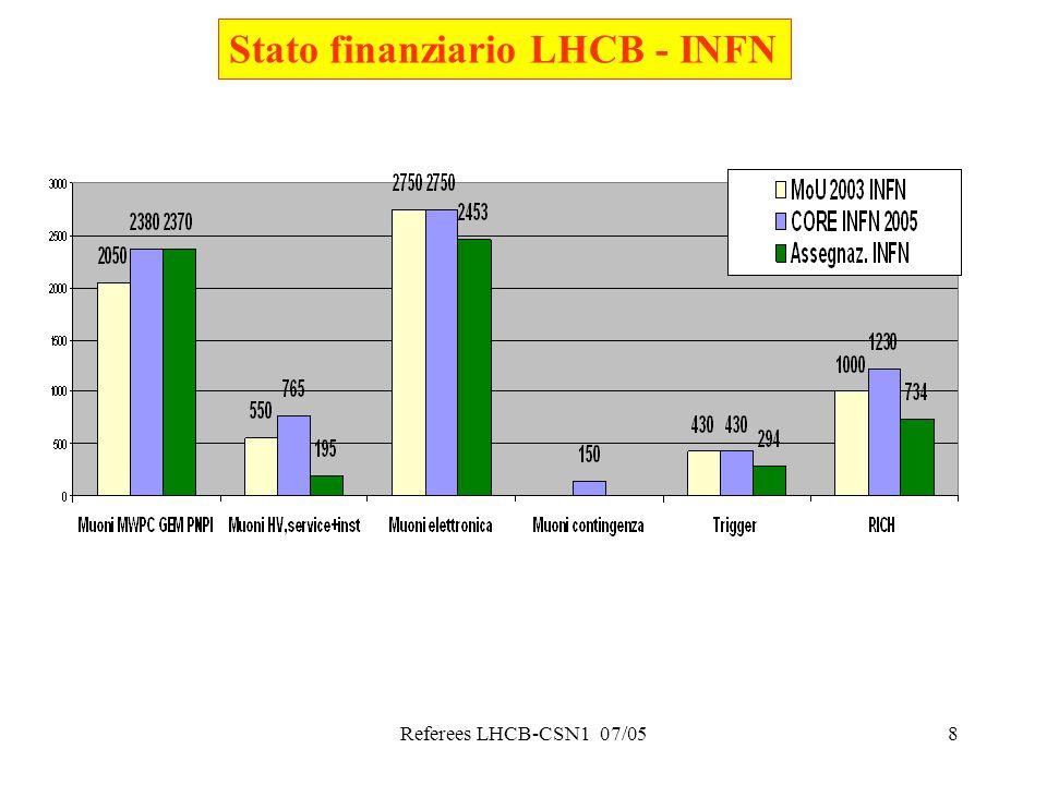 Referees LHCB-CSN1 07/058 Stato finanziario LHCB - INFN
